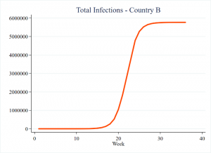 Figure of Total Infections – Country B